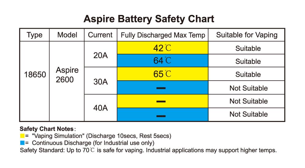 Aspire 18650 Battery(2600mAh) Safety Chart