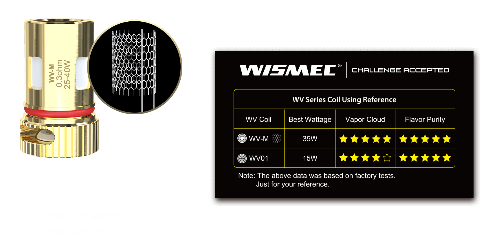 WV01 Single Coil Wattage